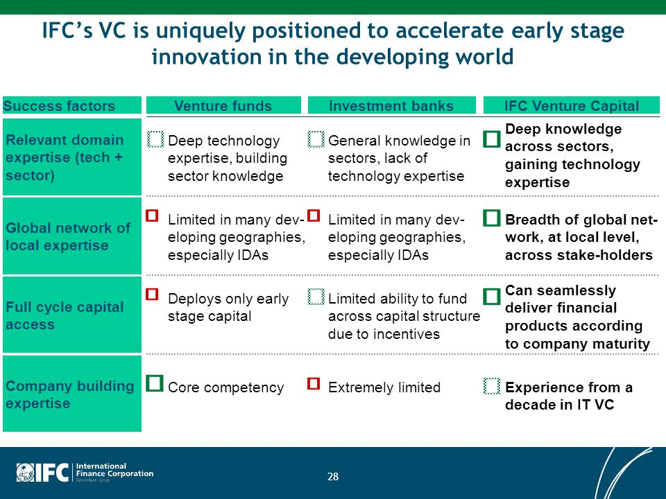 IFC's VC is uniquely positioned to accelerate early stage innovation in the developing world Relevant domain expertise (tech + sector) Venture fundsIF