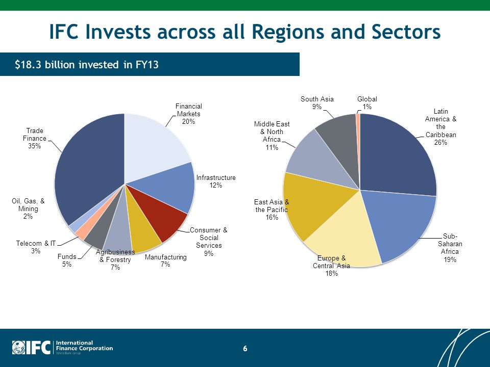 Investment Products and Returns  For moderate to high risk early stage companies in new technologies or sectors with high development and climate impact, with particular focus on the poorest countries (IDA) (< $5M investments).