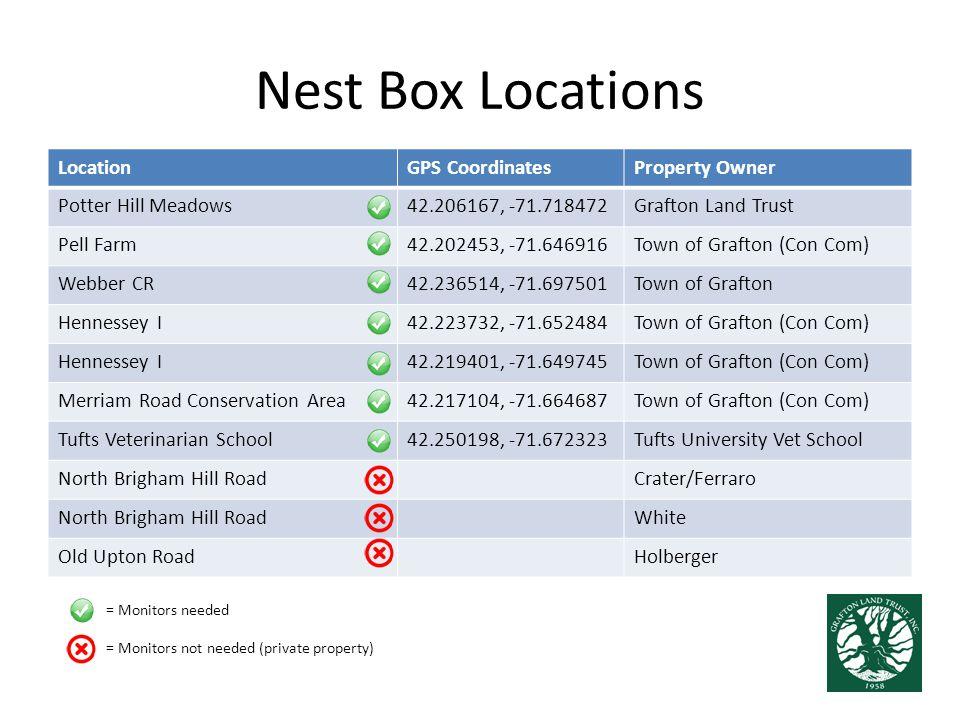 Nest Box Locations LocationGPS CoordinatesProperty Owner Potter Hill Meadows42.206167, -71.718472Grafton Land Trust Pell Farm42.202453, -71.646916Town