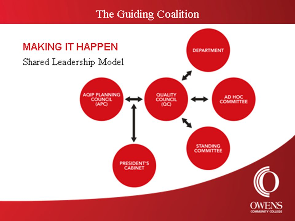 THE MODEL CONSISTS OF… Two standing councils (the AQIP Planning Council and the Quality Council) OCC Departments, Standing Committees and Ad Hoc Committees College personnel (as individuals and groups) are also part of the leadership model- since this model recognizes that all members of the college community are leaders and that all members should have the opportunity to participate in the decision-making process.