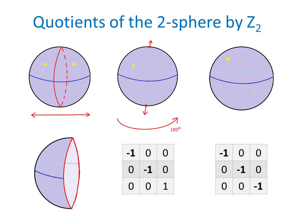 Quotients of the 2-sphere by Z 2 00 0 0 001 00 0 0 00