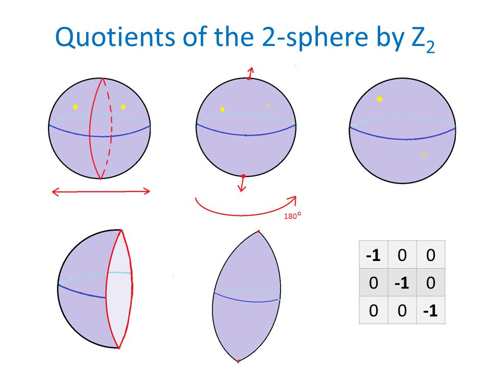 Quotients of the 2-sphere by Z 2 00 0 0 00