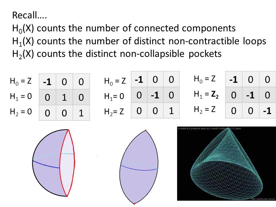 H 0 = Z H 1 = 0 H 2 = 0 H 0 = Z H 1 = 0 H 2 = Z H 0 = Z H 1 = Z 2 H 2 = Z 00 010 001 00 0 0 001 00 0 0 00 Recall….