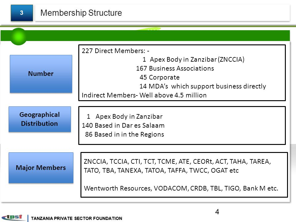 TANZANIA PRIVATE SECTOR FOUNDATION Membership Structure 3 3 Number Geographical Distribution Major Members 227 Direct Members: - 1 Apex Body in Zanzibar (ZNCCIA) 167 Business Associations 45 Corporate 14 MDA's which support business directly Indirect Members- Well above 4.5 million 1 Apex Body in Zanzibar 140 Based in Dar es Salaam 86 Based in in the Regions ZNCCIA, TCCIA, CTI, TCT, TCME, ATE, CEORt, ACT, TAHA, TAREA, TATO, TBA, TANEXA, TATOA, TAFFA, TWCC, OGAT etc Wentworth Resources, VODACOM, CRDB, TBL, TIGO, Bank M etc.