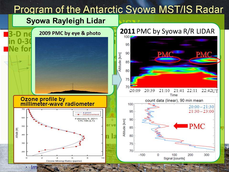 successfully got ~1000antenna & 57Txs installed – First light from 57Txs(5%, sensitivity 1/300) PANSY upward beam northward beam (Z=10deg) Doppler vel