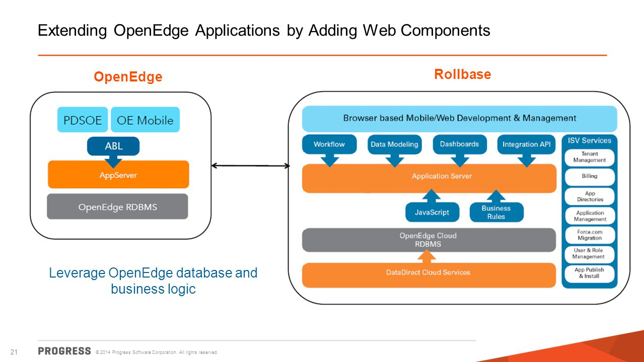 © 2014 Progress Software Corporation. All rights reserved. 21 Extending OpenEdge Applications by Adding Web Components Rollbase OpenEdge Leverage Open