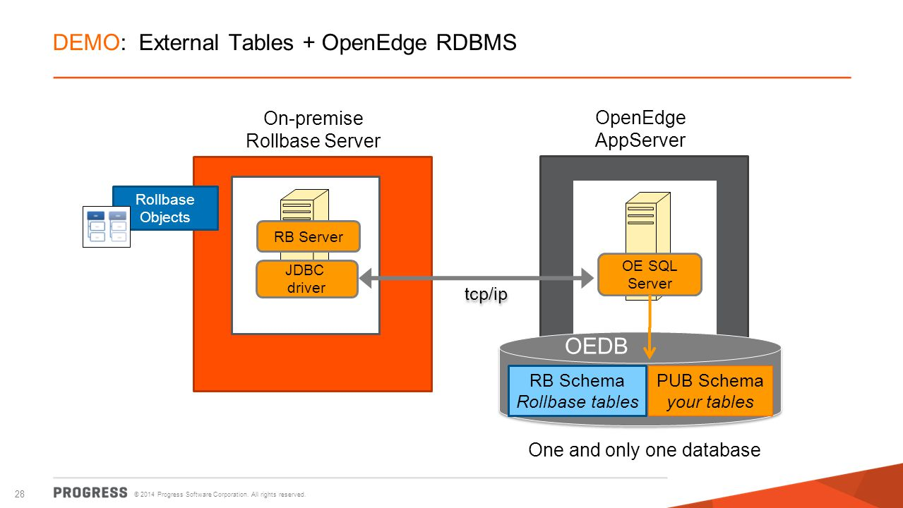 © 2014 Progress Software Corporation. All rights reserved. 28 DEMO: External Tables + OpenEdge RDBMS OpenEdge AppServer On-premise Rollbase Server RB
