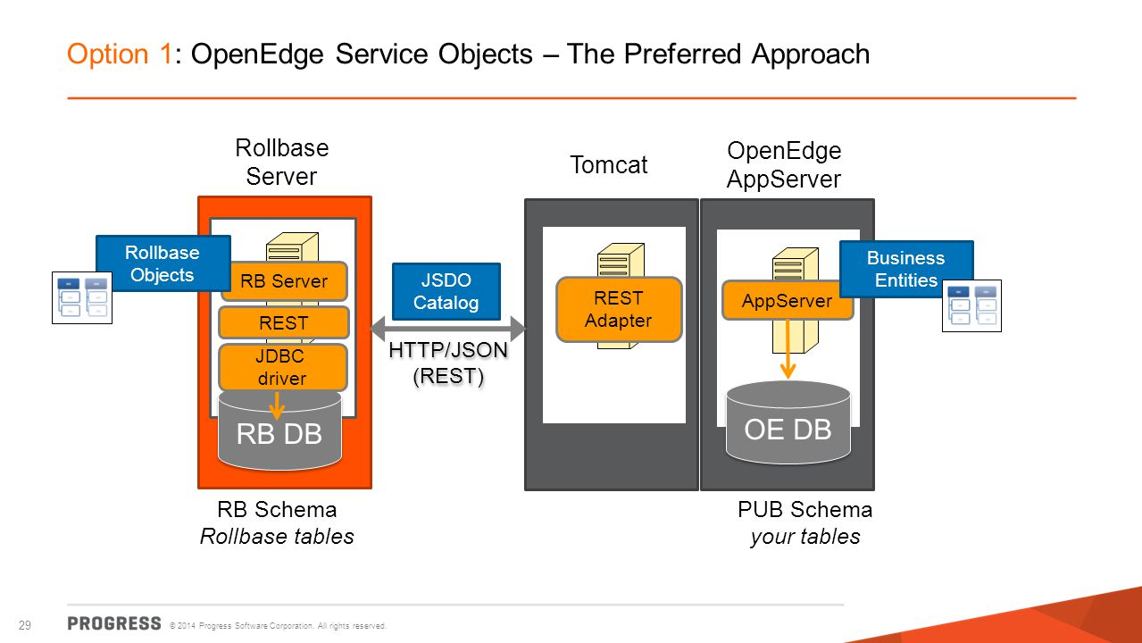 © 2014 Progress Software Corporation. All rights reserved. 29 Option 1: OpenEdge Service Objects – The Preferred Approach OpenEdge AppServer Tomcat Ro