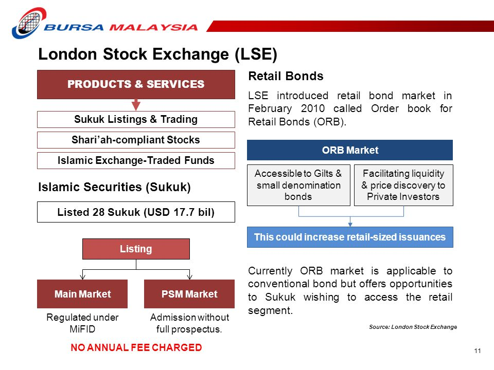 11 London Stock Exchange (LSE) PRODUCTS & SERVICES Sukuk Listings & Trading Shari'ah-compliant Stocks Islamic Exchange-Traded Funds Islamic Securities (Sukuk) ORB Market Accessible to Gilts & small denomination bonds Facilitating liquidity & price discovery to Private Investors This could increase retail-sized issuances LSE introduced retail bond market in February 2010 called Order book for Retail Bonds (ORB).