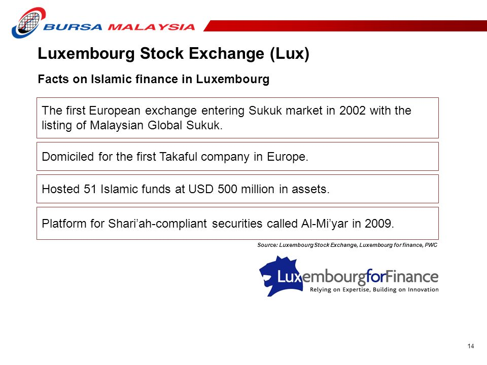 14 The first European exchange entering Sukuk market in 2002 with the listing of Malaysian Global Sukuk.