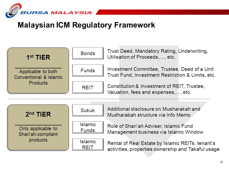 18 Malaysian ICM Regulatory Framework 1 st TIER _____________ Applicable to both Conventional & Islamic Products 2 nd TIER _____________ Only applicable to Shari'ah-compliant products Bonds Funds REIT Sukuk Islamic Funds Islamic REIT Trust Deed, Mandatory Rating, Underwriting, Utilisation of Proceeds,…, etc.