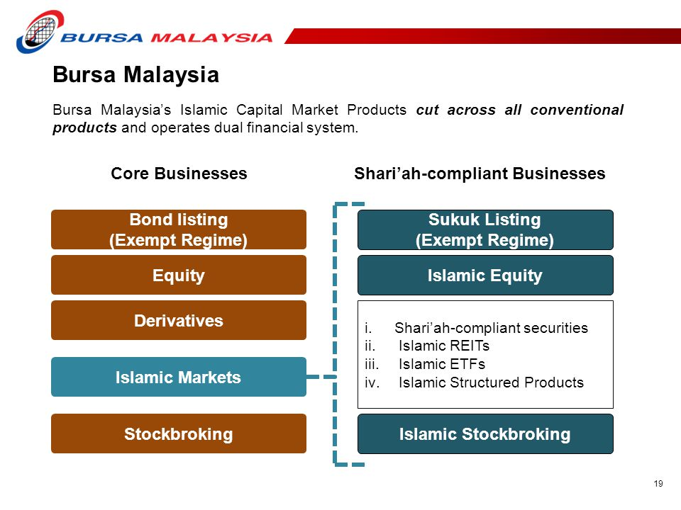 19 Bursa Malaysia Core BusinessesShari'ah-compliant Businesses Bursa Malaysia's Islamic Capital Market Products cut across all conventional products and operates dual financial system.