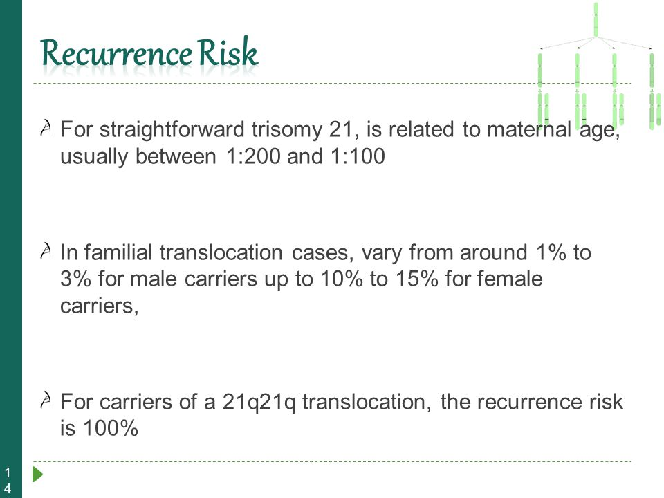 14 For straightforward trisomy 21, is related to maternal age, usually between 1:200 and 1:100 In familial translocation cases, vary from around 1% to