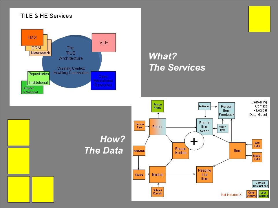 What? The Services How? The Data