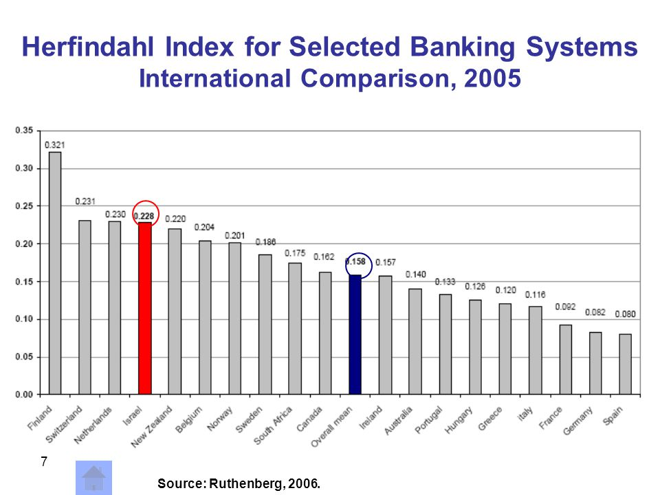 7 Herfindahl Index for Selected Banking Systems International Comparison, 2005 Source: Ruthenberg, 2006.