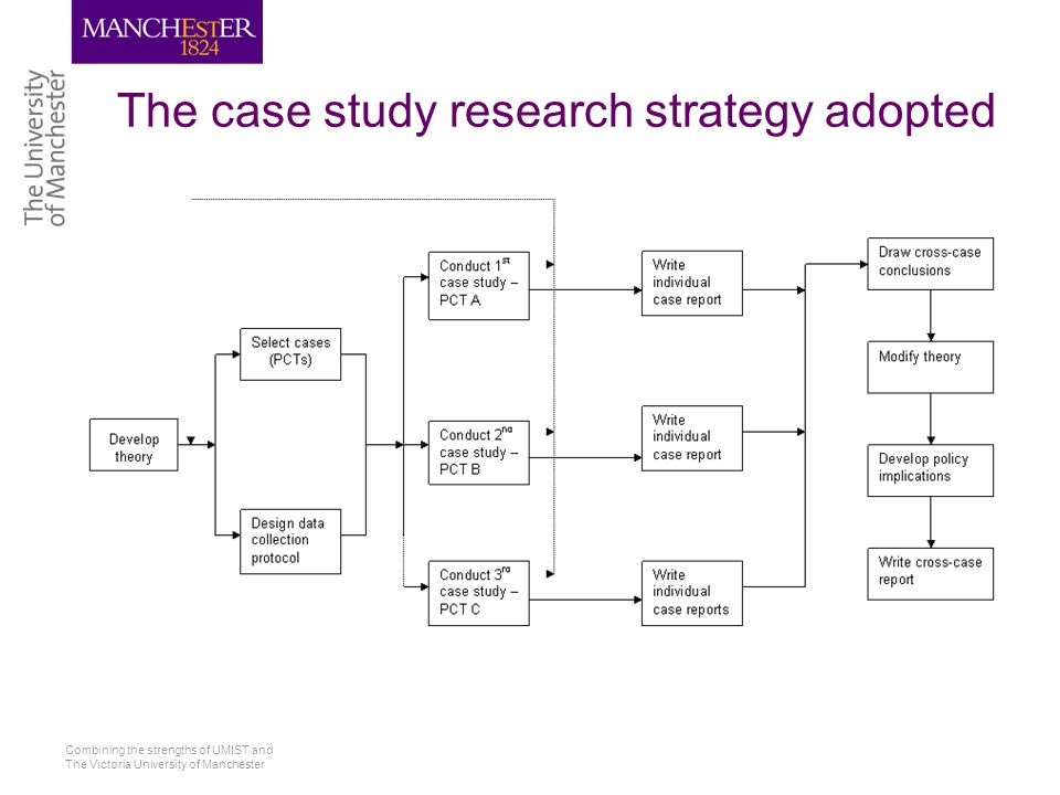 Combining the strengths of UMIST and The Victoria University of Manchester The case study research strategy adopted