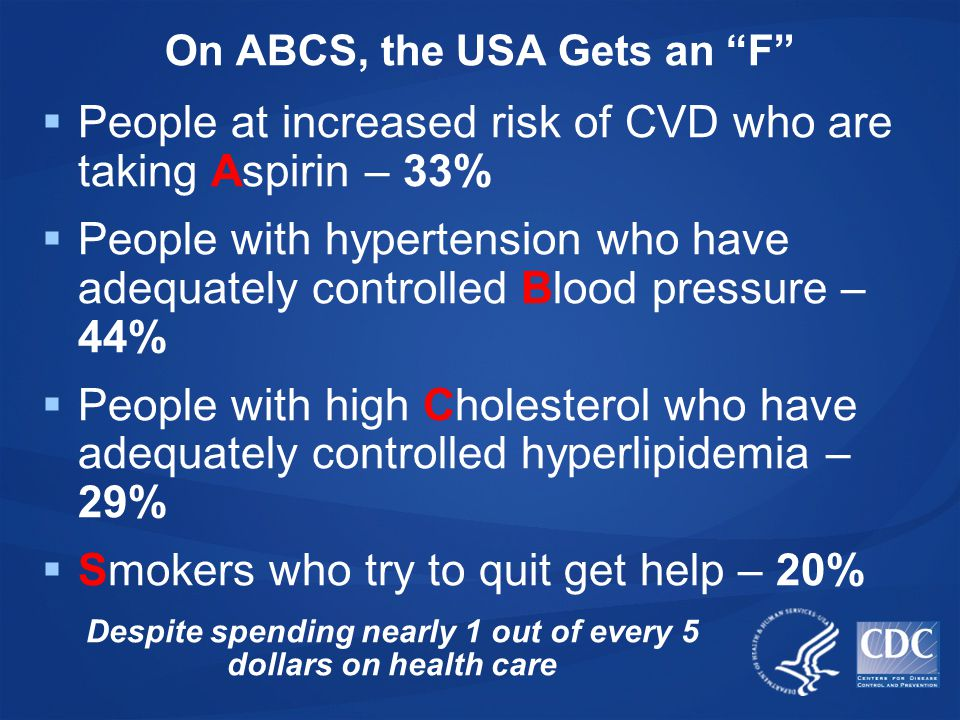 On ABCS, the USA Gets an F  People at increased risk of CVD who are taking Aspirin – 33%  People with hypertension who have adequately controlled Blood pressure – 44%  People with high Cholesterol who have adequately controlled hyperlipidemia – 29%  Smokers who try to quit get help – 20% Despite spending nearly 1 out of every 5 dollars on health care