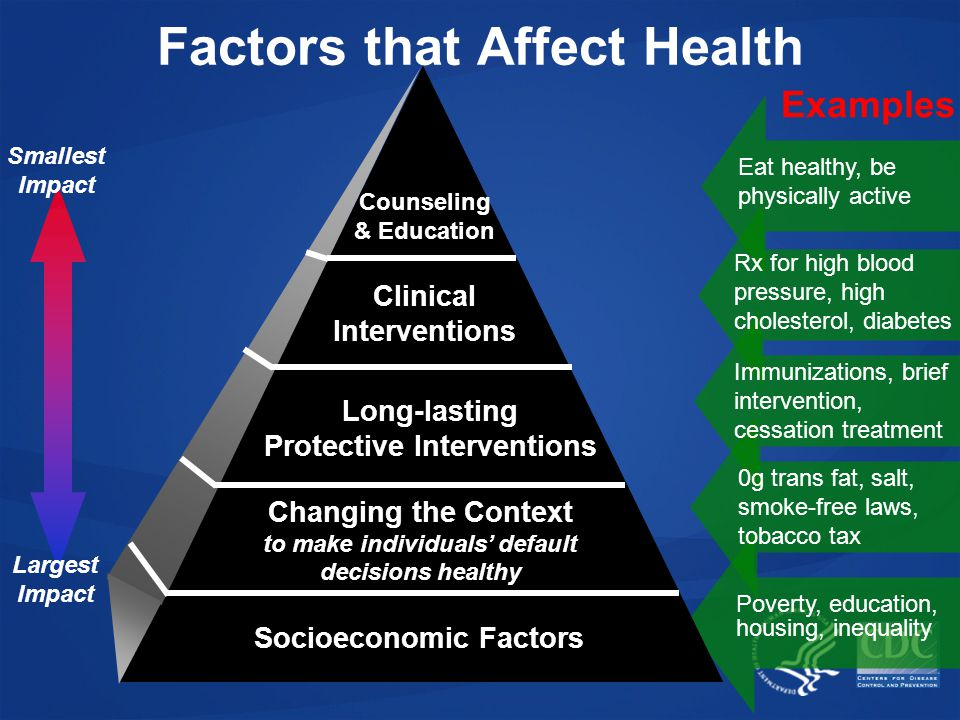 Largest Impact Smallest Impact Factors that Affect Health Examples Eat healthy, be physically active Rx for high blood pressure, high cholesterol, diabetes Poverty, education, housing, inequality Immunizations, brief intervention, cessation treatment 0g trans fat, salt, smoke-free laws, tobacco tax Socioeconomic Factors Changing the Context to make individuals' default decisions healthy Long-lasting Protective Interventions Clinical Interventions Counseling & Education
