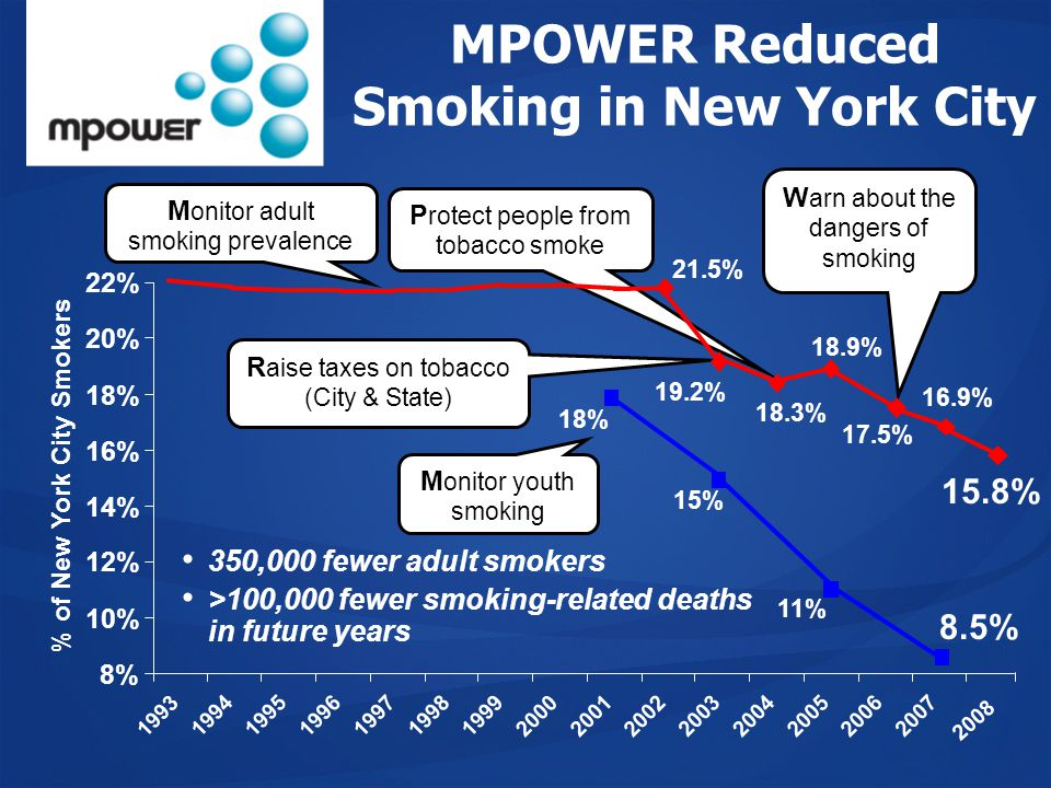 MPOWER Reduced Smoking in New York City 18.9% 11% % of New York City Smokers 8% 10% 12% 14% 16% 18% 20% 22% 1993 19941995 19961997 19981999 200020012002 2003 200420052006 2007 P rotect people from tobacco smoke 18.3% W arn about the dangers of smoking 17.5% 350,000 fewer adult smokers >100,000 fewer smoking-related deaths in future years 15% 19.2% R aise taxes on tobacco (City & State) M onitor adult smoking prevalence 21.5% 18% M onitor youth smoking 2008 8.5% 16.9% 15.8%