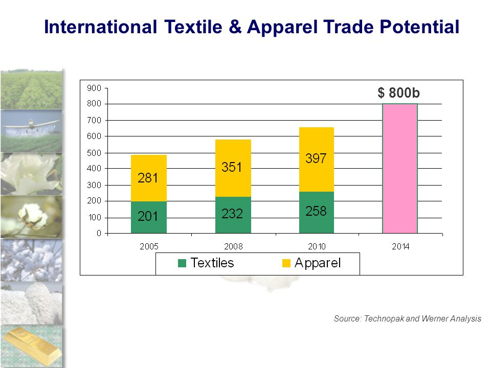 International Textile & Apparel Trade Potential Source: Technopak and Werner Analysis $ 800b