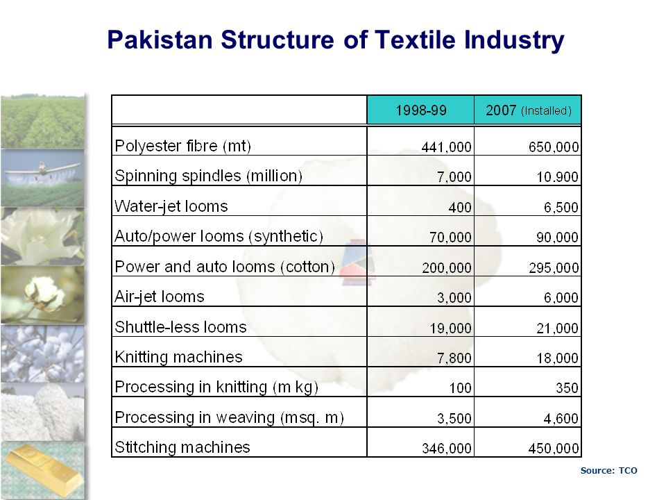 Pakistan Structure of Textile Industry Source: TCO
