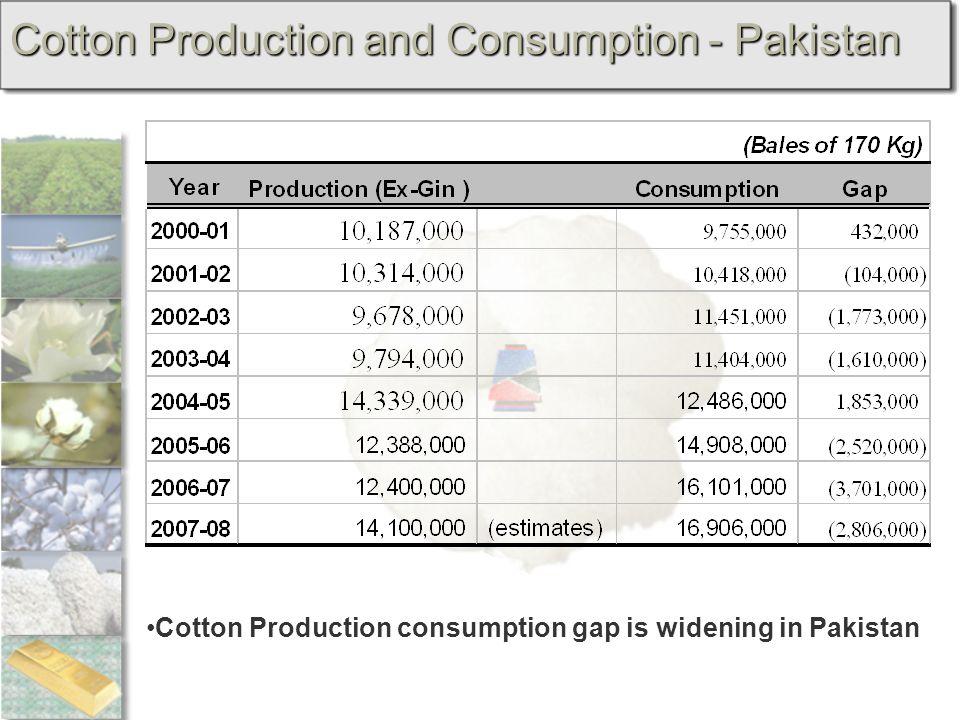 Cotton Production and Consumption - Pakistan Cotton Production consumption gap is widening in Pakistan
