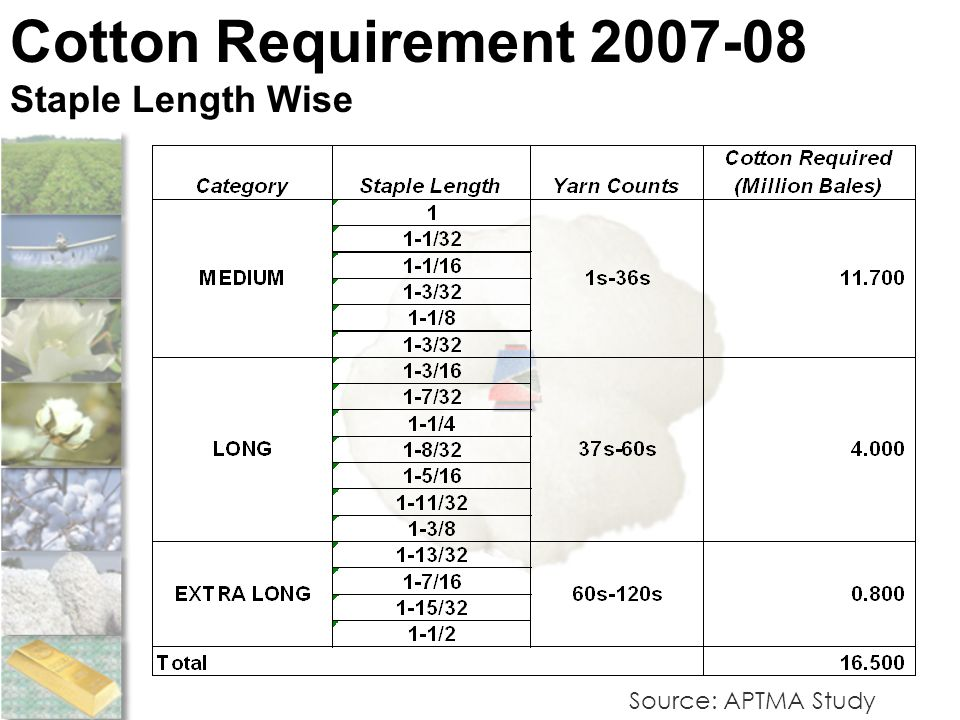 Source: APTMA Study Cotton Requirement 2007-08 Staple Length Wise