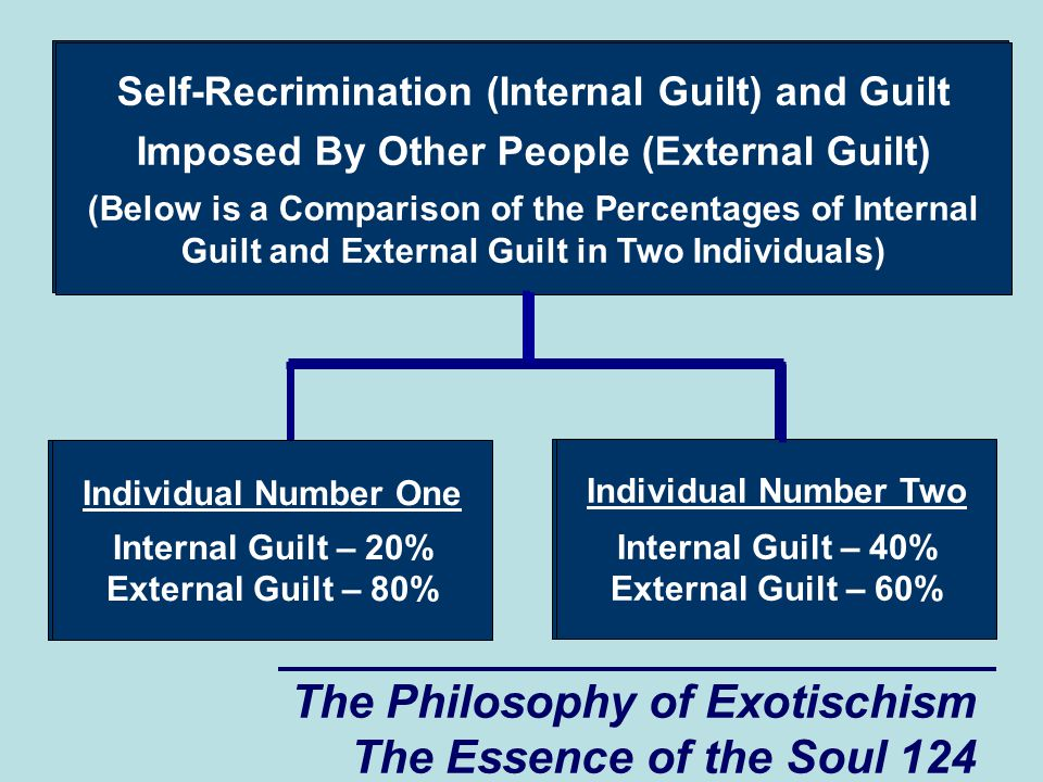 The Philosophy of Exotischism The Essence of the Soul 124 Self-Recrimination (Internal Guilt) and Guilt Imposed By Other People (External Guilt) (Belo