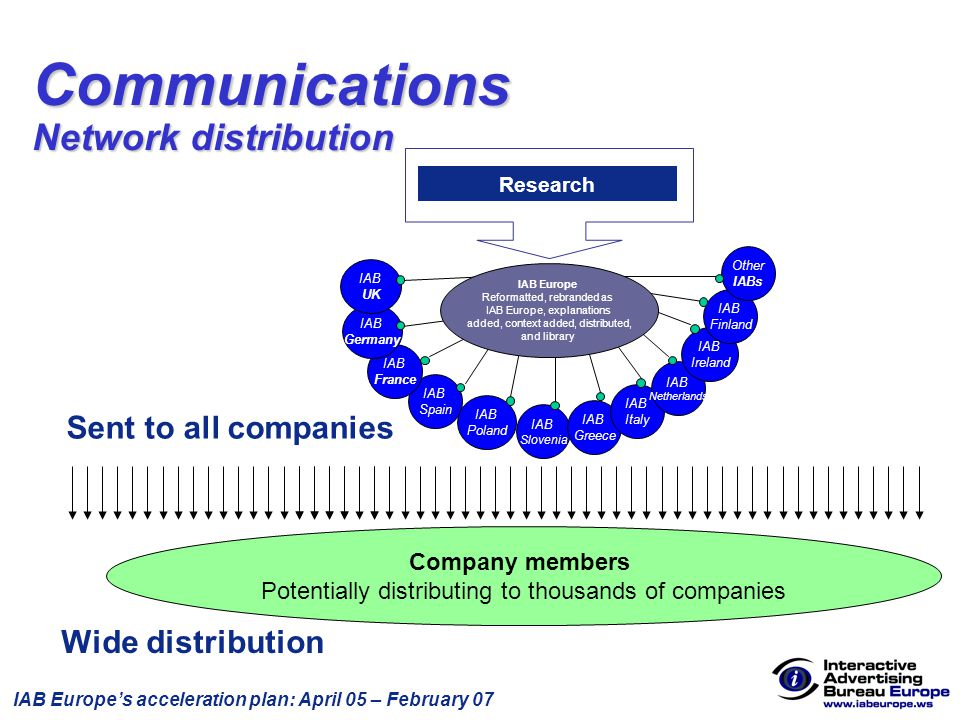 IAB Europe's acceleration plan: April 05 – February 07 Company members Potentially distributing to thousands of companies Wide distribution Research Sent to all companies IAB Slovenia IAB Spain IAB France IAB Poland IAB Greece IAB Italy IAB Netherlands IAB Germany IAB Ireland IAB Europe (EMEA) IAB Finland IAB Europe Executive IAB UK Other IABs IAB Europe Reformatted, rebranded as IAB Europe, explanations added, context added, distributed, and library Communications Network distribution