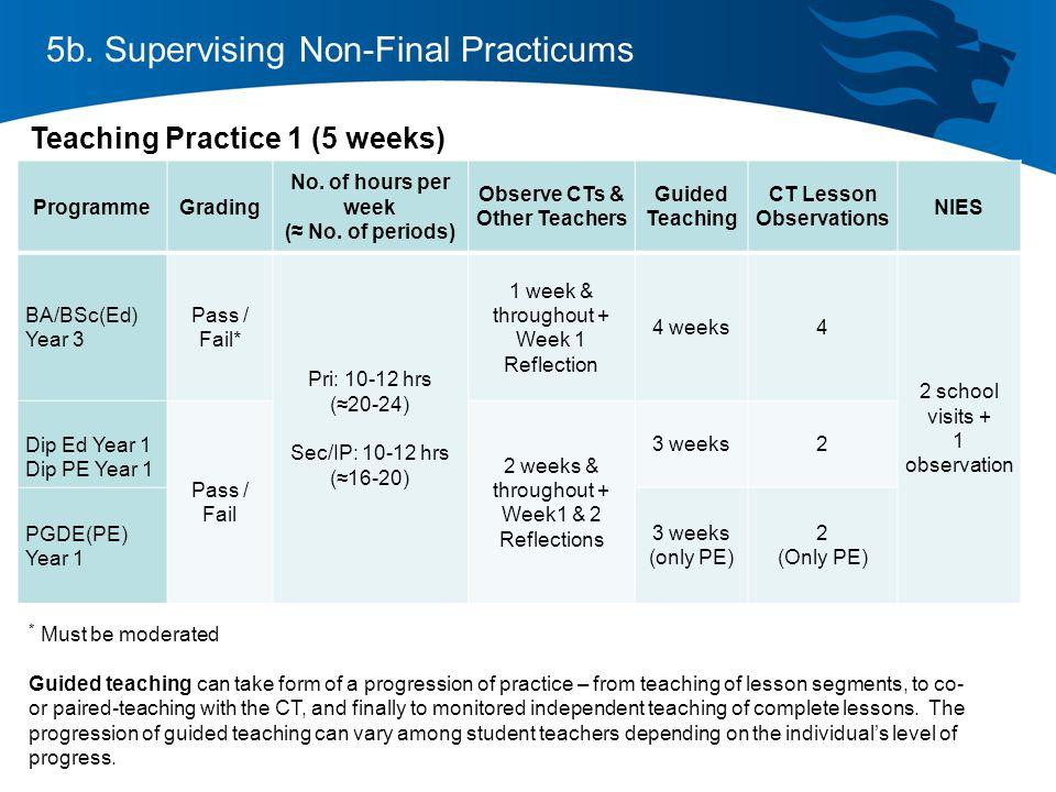 5b. Supervising Non-Final Practicums ProgrammeGrading No.