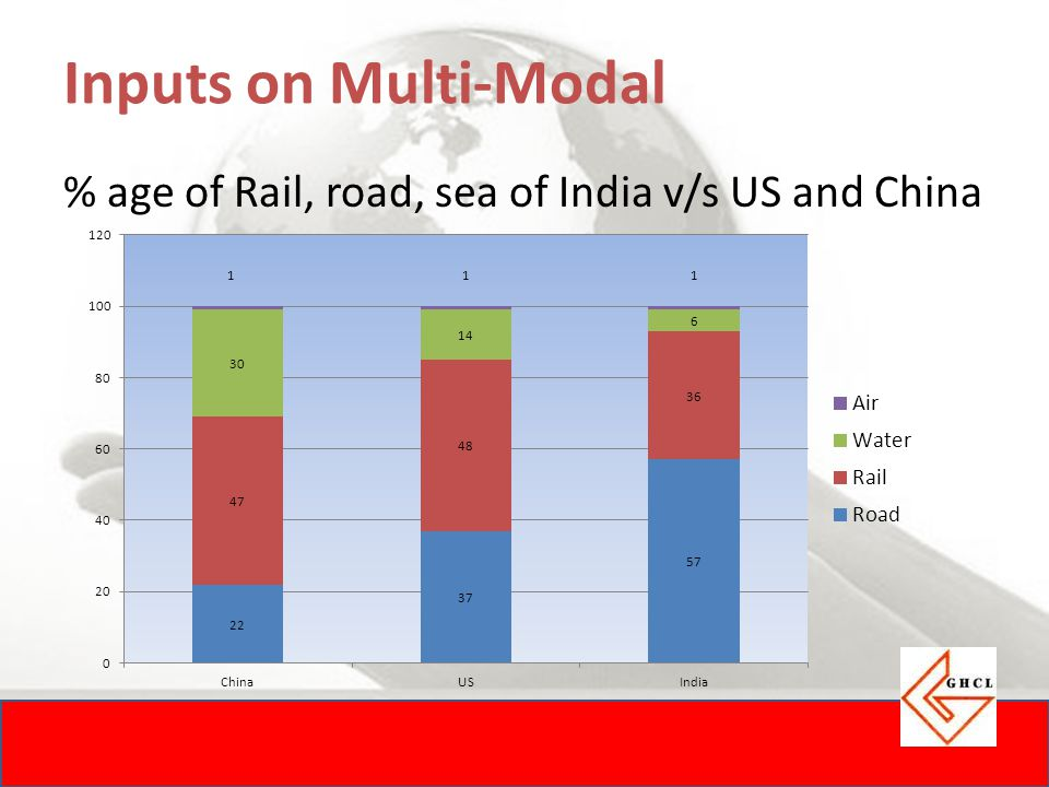 Inputs on Multi-Modal % age of Rail, road, sea of India v/s US and China