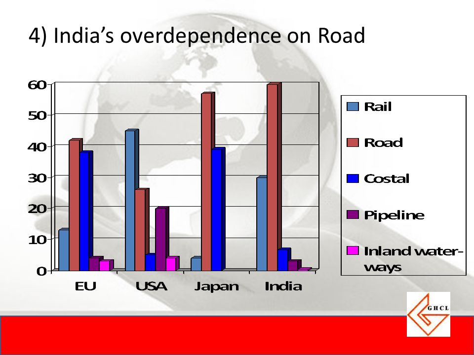 4) India's overdependence on Road
