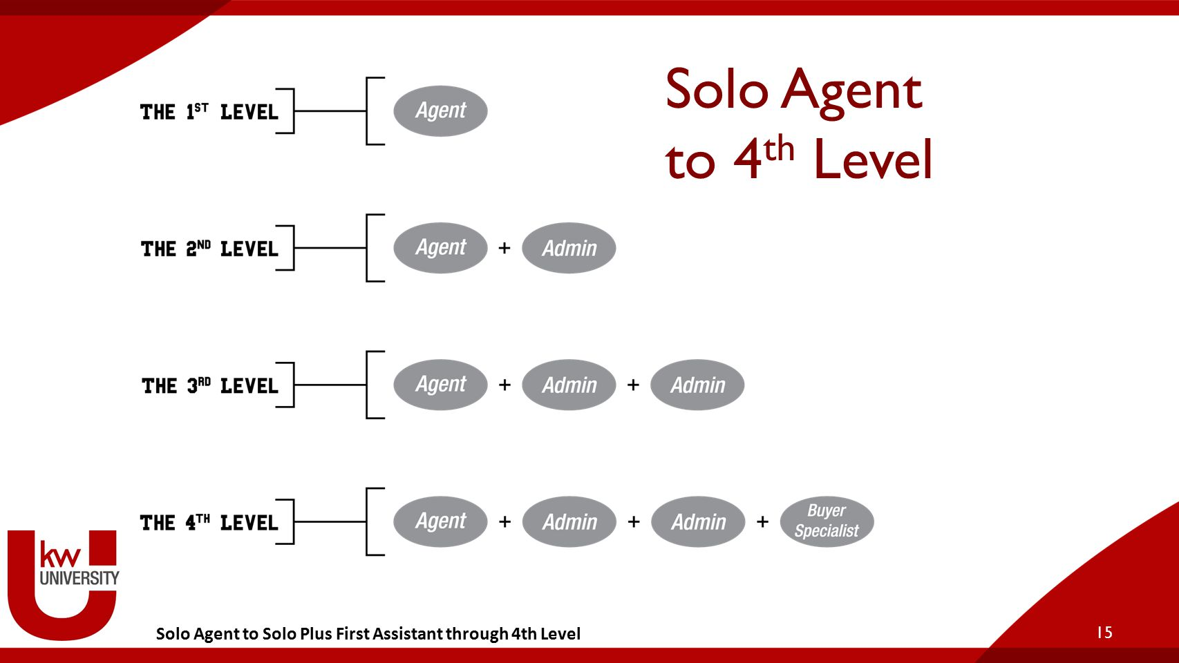 Solo Agent to Solo Plus First Assistant through 4th Level Solo Agent to 4 th Level 15