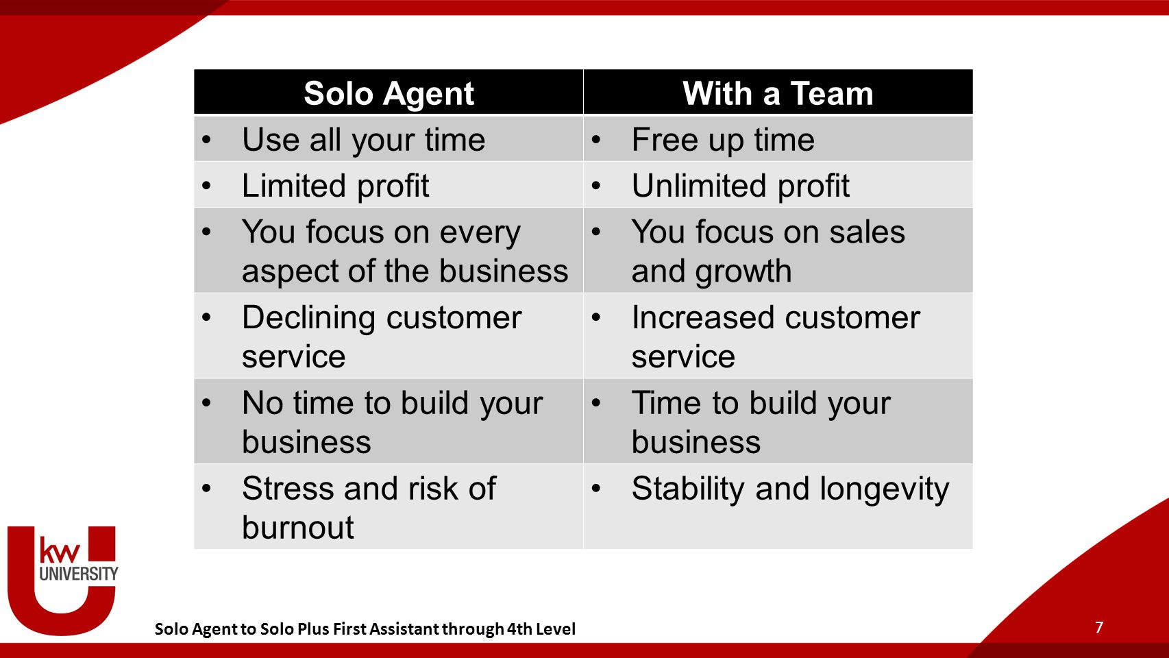 Solo Agent to Solo Plus First Assistant through 4th Level 7 Solo AgentWith a Team Use all your timeFree up time Limited profitUnlimited profit You focus on every aspect of the business You focus on sales and growth Declining customer service Increased customer service No time to build your business Time to build your business Stress and risk of burnout Stability and longevity