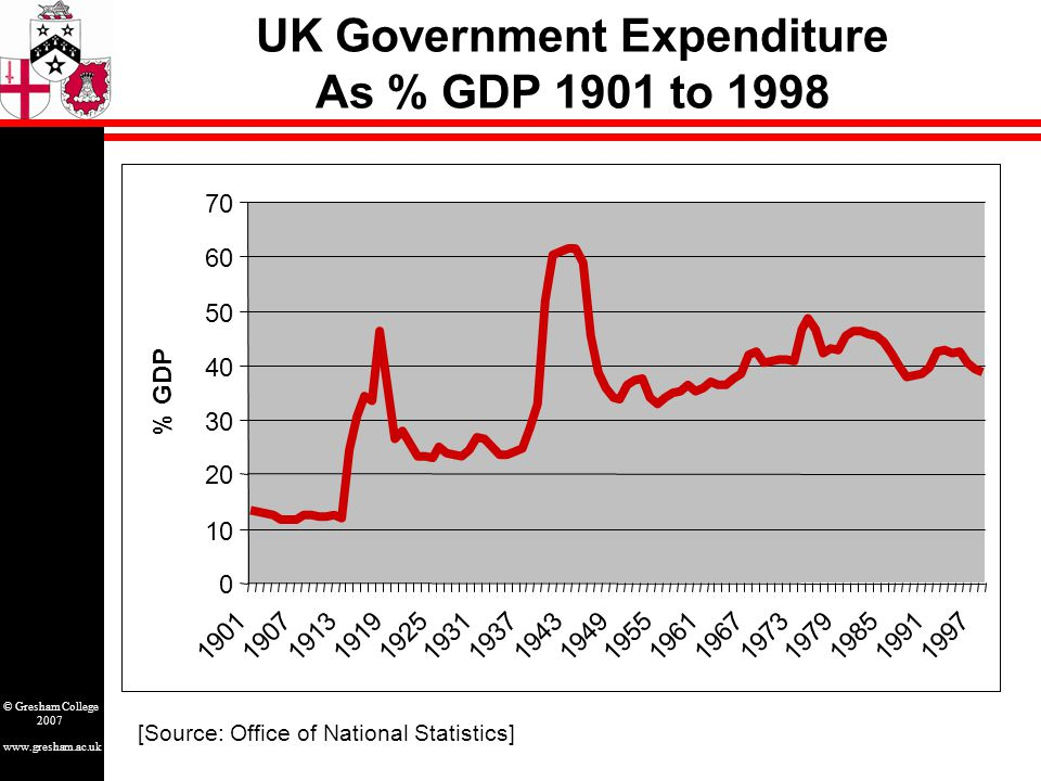 www.gresham.ac.uk © Gresham College 2007 UK Government Expenditure As % GDP 1901 to 1998 [Source: Office of National Statistics] 0 10 20 30 40 50 60 7