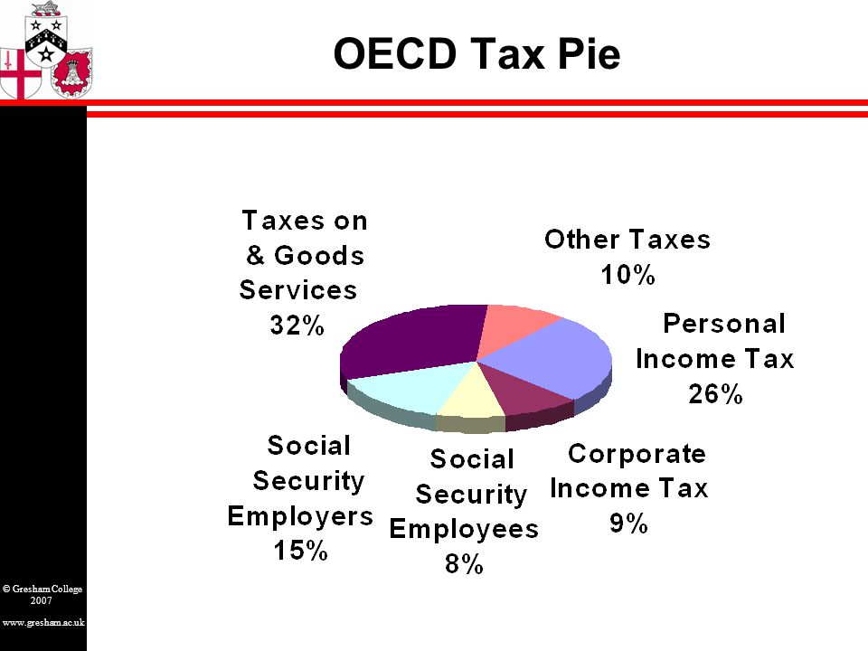 www.gresham.ac.uk © Gresham College 2007 OECD Tax Pie