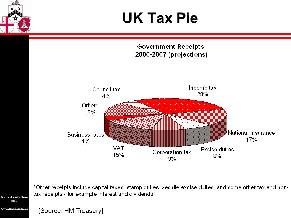 www.gresham.ac.uk © Gresham College 2007 UK Tax Pie [Source: HM Treasury]