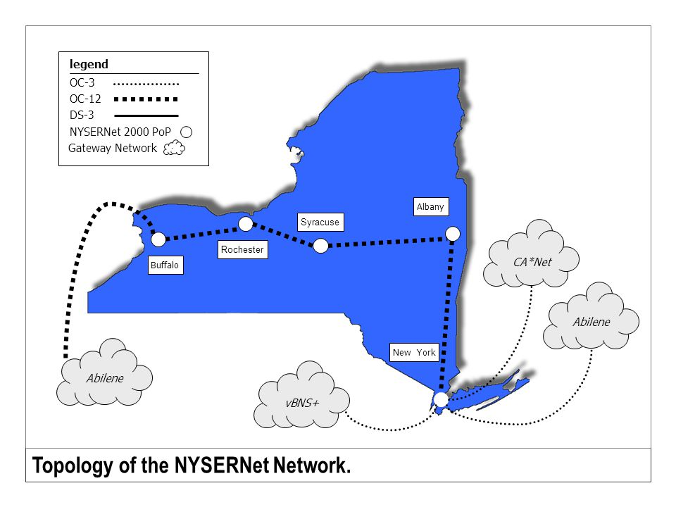 Abilene CA*Net Buffalo Rochester Syracuse Albany New York Topology of the NYSERNet Network. OC-3 OC-12 legend NYSERNet 2000 PoP DS-3 Gateway Network A