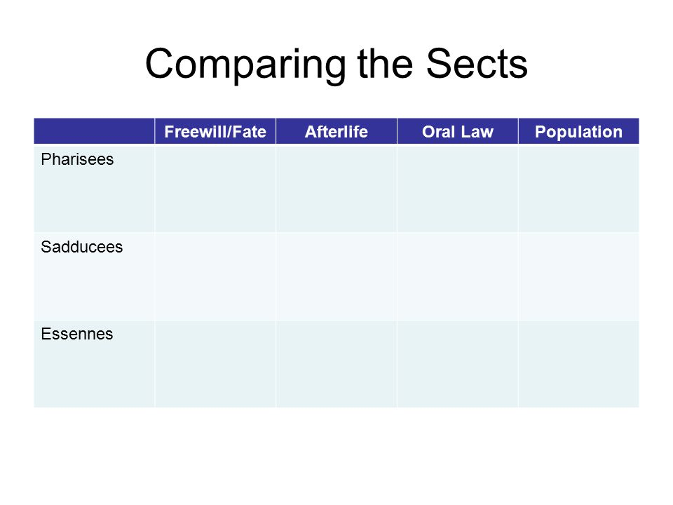 Comparing the Sects Freewill/FateAfterlifeOral LawPopulation Pharisees Sadducees Essennes