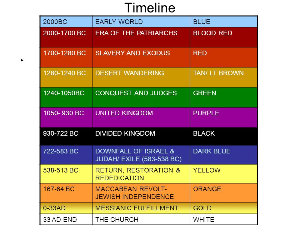 Timeline 2000BCEARLY WORLDBLUE 2000-1700 BCERA OF THE PATRIARCHSBLOOD RED 1700-1280 BCSLAVERY AND EXODUSRED 1280-1240 BCDESERT WANDERINGTAN/ LT BROWN 1240-1050BCCONQUEST AND JUDGESGREEN 1050- 930 BCUNITED KINGDOMPURPLE 930-722 BCDIVIDED KINGDOMBLACK 722-583 BCDOWNFALL OF ISRAEL & JUDAH/ EXILE (583-538 BC) DARK BLUE 538-513 BCRETURN, RESTORATION & REDEDICATION YELLOW 167-64 BCMACCABEAN REVOLT- JEWISH INDEPENDENCE ORANGE 0-33ADMESSIANIC FULFILLMENTGOLD 33 AD-ENDTHE CHURCHWHITE