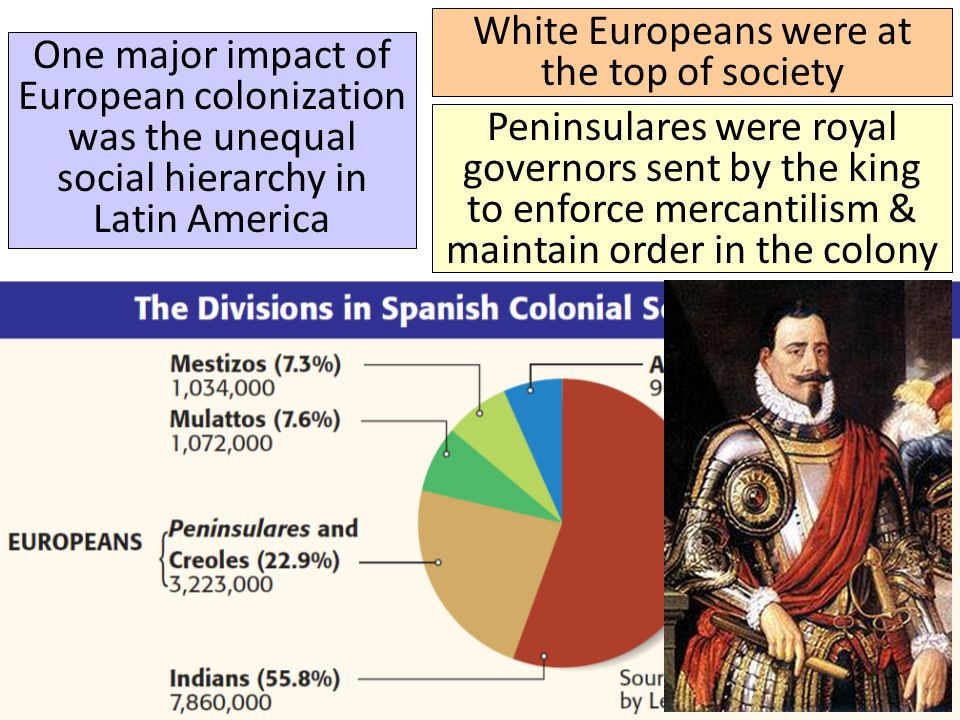 Title ■ Text One major impact of European colonization was the unequal social hierarchy in Latin America White Europeans were at the top of society Spanish colonists living in America were called creoles; They had land & wealth but had no political power