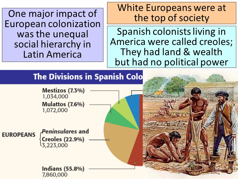 The lack of European women in America led to intermarriage & a large mixed-race population that made up the next level of the social hierarchy Mestizos were the offspring of Europeans & Indians Mulattos were the offspring of Europeans & Africans