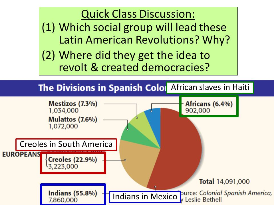 Quick Class Discussion: (1)Which social group will lead these Latin American Revolutions? Why? (2)Where did they get the idea to revolt & created demo