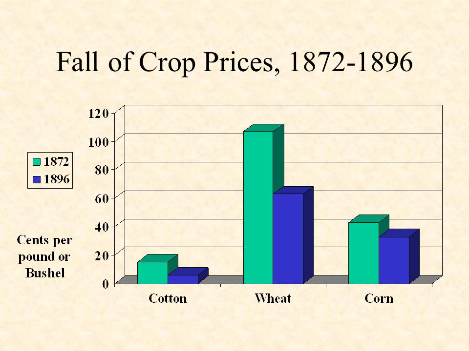 Fall of Crop Prices, 1872-1896