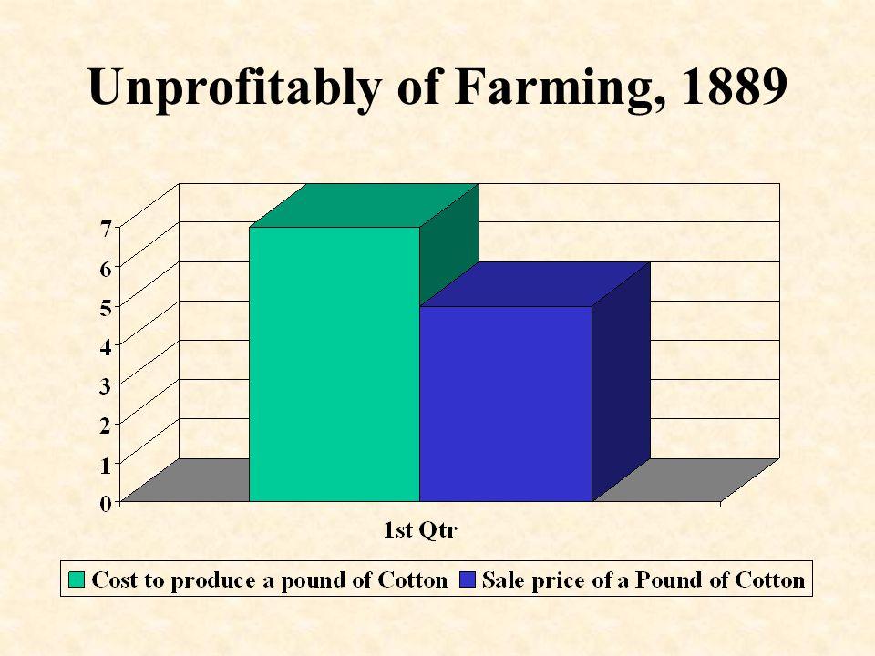 Unprofitably of Farming, 1889