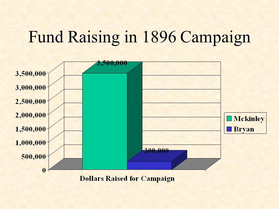 Fund Raising in 1896 Campaign