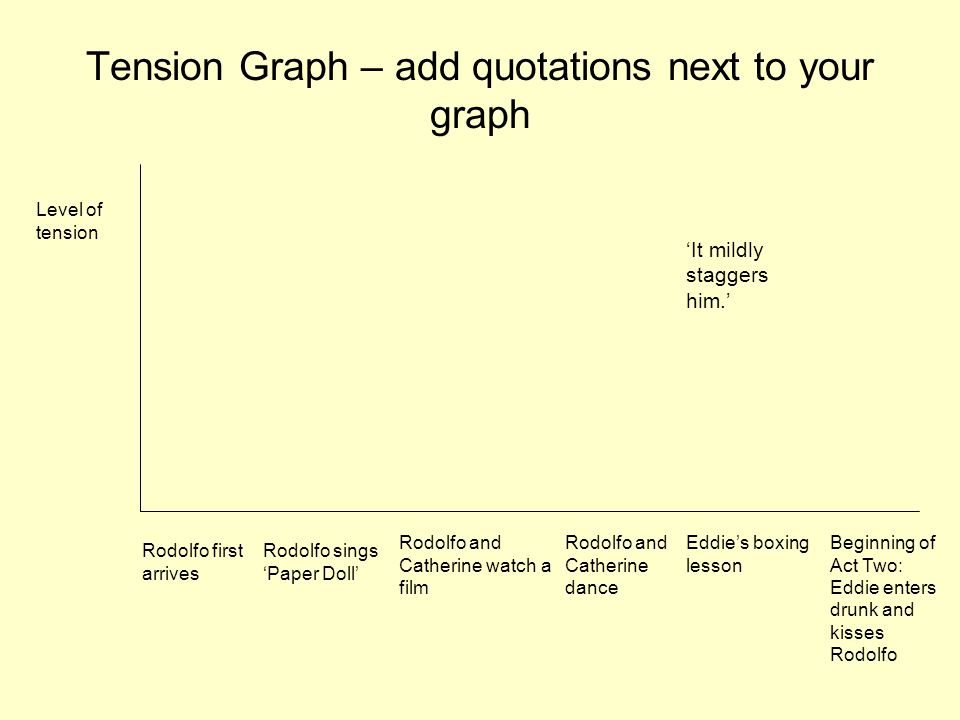 Tension Graph – add quotations next to your graph Rodolfo first arrives Rodolfo sings 'Paper Doll' Rodolfo and Catherine watch a film Rodolfo and Catherine dance Eddie's boxing lesson Beginning of Act Two: Eddie enters drunk and kisses Rodolfo Level of tension 'It mildly staggers him.'