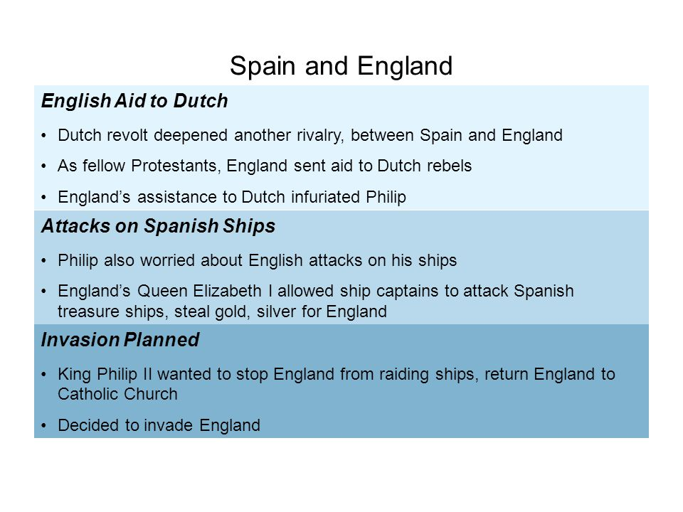 English Aid to Dutch Dutch revolt deepened another rivalry, between Spain and England As fellow Protestants, England sent aid to Dutch rebels England'