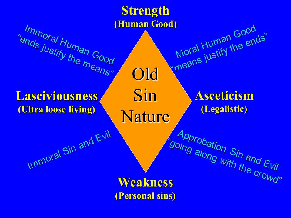 Asceticism (Legalistic) Lasciviousness (Ultra loose living) OldSinNature Strength (Human Good) Weakness (Personal sins) Immoral Human Good ends justify the means Moral Human Good means justify the ends Immoral Sin and Evil Approbation Sin and Evil going along with the crowd
