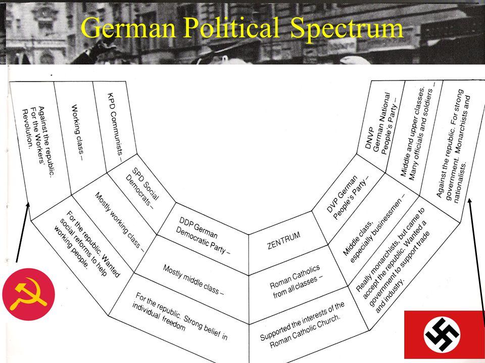 German Political Spectrum